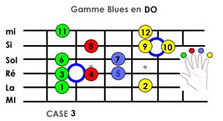 gamme blues Do