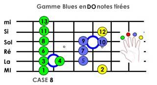 guitare blues gamme débutant