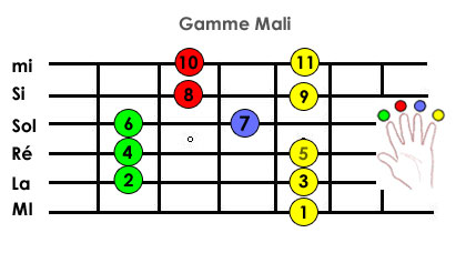 origine du blues Blues du Mali- gamme de blues du Mali 3