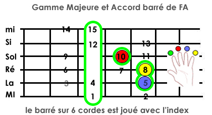 Jouer des mélodies Gamme_Majeure_Accord-FA
