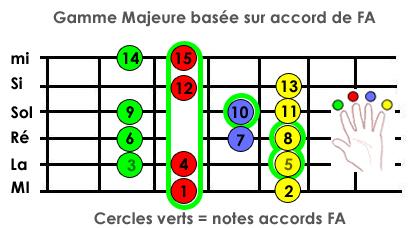Jouer des mélodies Gamme_Majeure_baseAccordFA