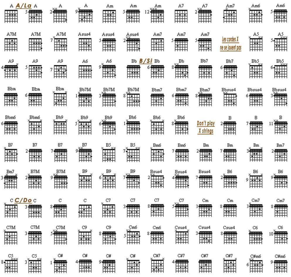 dictionnaire des accords de la guitare Français-Anglais. English