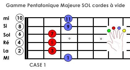 gamme pentatonique majeure de SOL avec accord de sol