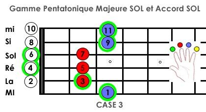 gamme pentatonique majeure accord de SOL
