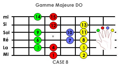 gammes guitare