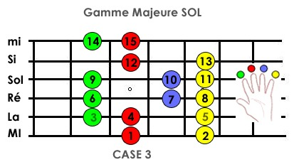 Cours guitare Gamme Majeure SOL