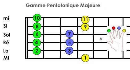 Métronome MG Records - Gamme pentatonique majeure