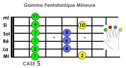 Cours guitare Gamme pentatonique mineure