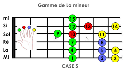 Guitare solo facile Gammes Méthode MG Guitare